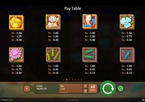 Таблица коэффициентов в игре Fireworks Master