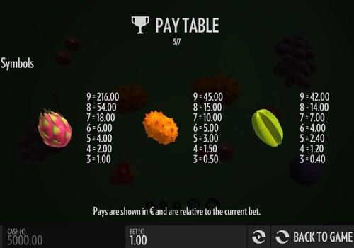 Таблица выплат в игре Fruit Warp