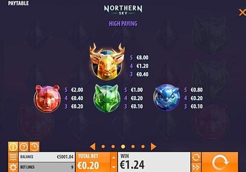 Выплаты за символы в игре Northern Sky