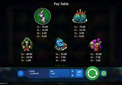 Коэффициенты символов в игровом аппарате Zombirthday