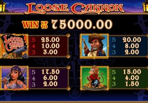 Таблица выплат в игровом автомате Loose Cannon