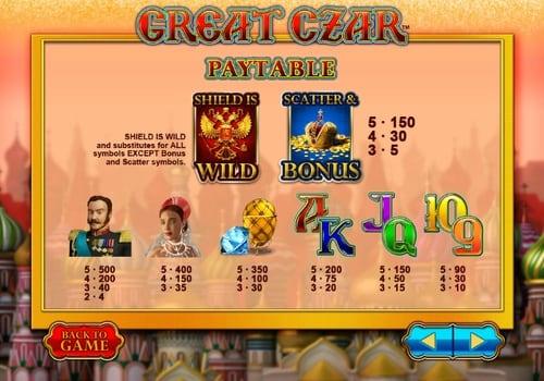 Таблица выплат в онлайн слоте Great Czar
