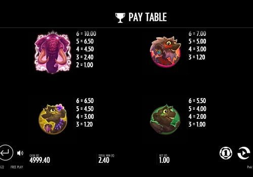 Таблица выплат в Pink Elephants онлайн